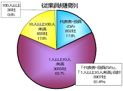 20131007 農業法人 帝国データバンク