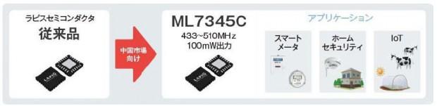 ラピスセミコンダクタが中国市場にて業界トップクラスの無線通信LSIを開発。スマートメーターやクラウド農業にも最適