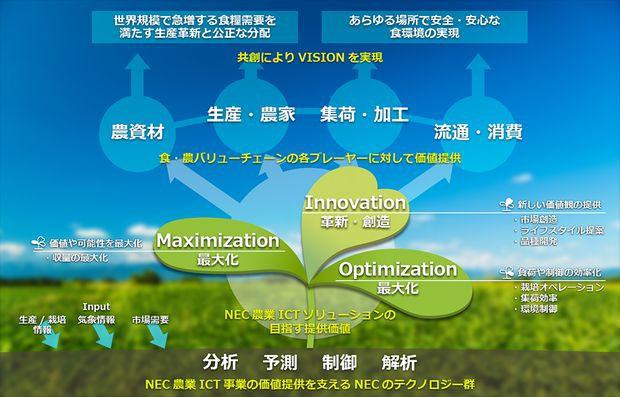 NEC、オリックス八ヶ岳農園に農業ICTクラウドサービスを提供