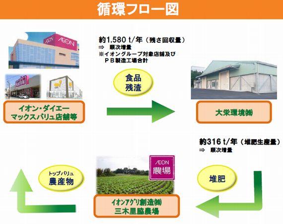 イオンアグリ創造と大栄環境が食品残さの堆肥化・リサイクル事業に関して提携