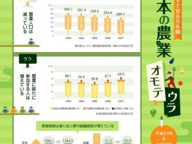 複雑な統計データを分かりやすくビジュアル化「データで見る5年間 日本の農業のオモテウラ」