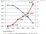 小規模農家によるネットを利用した農業資材購入が急増。登録数は過去5年間で4倍に