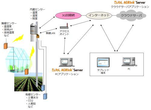 屋外農場・植物工場などの過酷環境下にも対応した環境モニタリングシステム