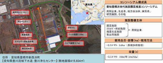 愛知県豊橋市・次世代施設園芸の実証地区、太陽光利用型植物工場によるミニトマト生産へ