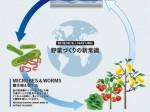 イコムが空施設を活用したアクアポニクス「都市型農園計画」を進めるためにクラウドファンディング