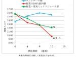 伊藤園、筑波大との共同研究で野菜飲料摂取による抗抑うつ・抗不安効果を確認