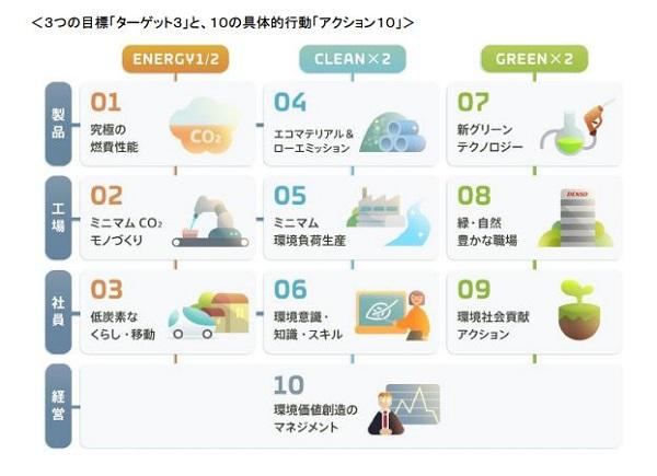 デンソー、CO2排出量半減など「エコビジョン2025」を策定。藻類などのバイオ燃料や農業支援を推進