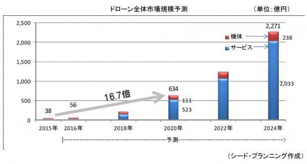 シード・プランニング、ドローン市場は2020年に634億円へ成長・農業用が半数以上を占めると予測