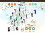 愛媛県が農林水産業の就業支援サイトを公開。CM動画や経営シミュレーションも