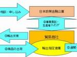 日本政策金融公庫、農産物の海外販路開拓支援「トライアル輸出支援事業」の成果を発表
