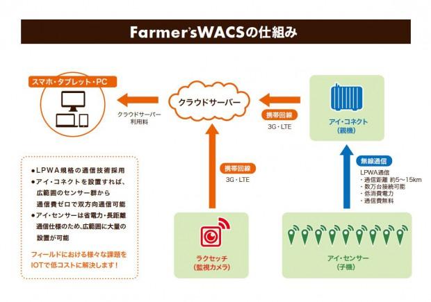 農業のIoT化、圃場や施設を遠隔モニタリング『Farmer'sWACS』を「農業資材EXPO」で公開