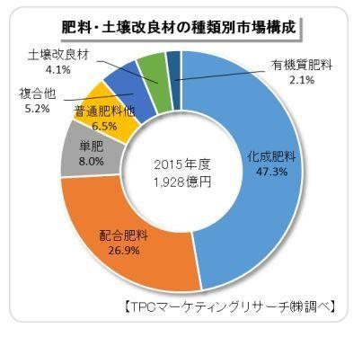TPCマーケ、2015年度の肥料・土壌改良材市場は約1,928億円