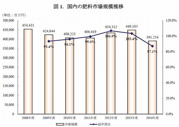 矢野経済研究所、肥料市場に関する調査結果2015を発表