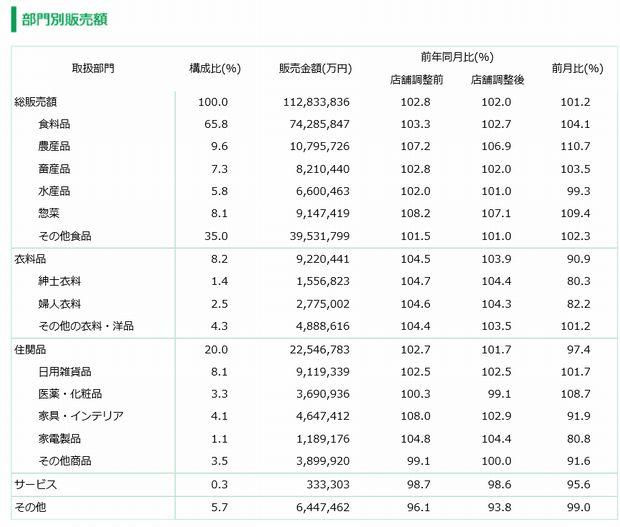 日本チェーンストア協会、8月の販売概況を発表。猛暑により食料品も好調に推移