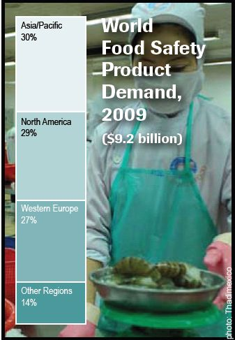 世界の食品安全ビジネスに対する需要は拡大。2014年の市場規模は136億ドルにも達する