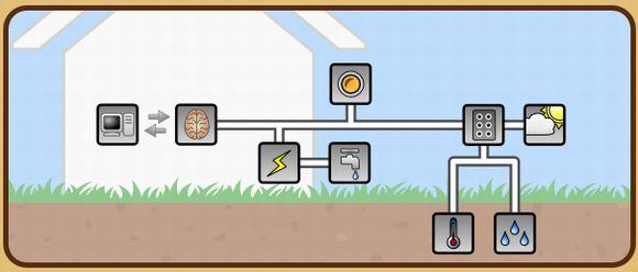 家庭内のスマートグリッド化を家庭菜園のためのモニタリング・計測制御システムにも融合させる技術(ガーデンボット)