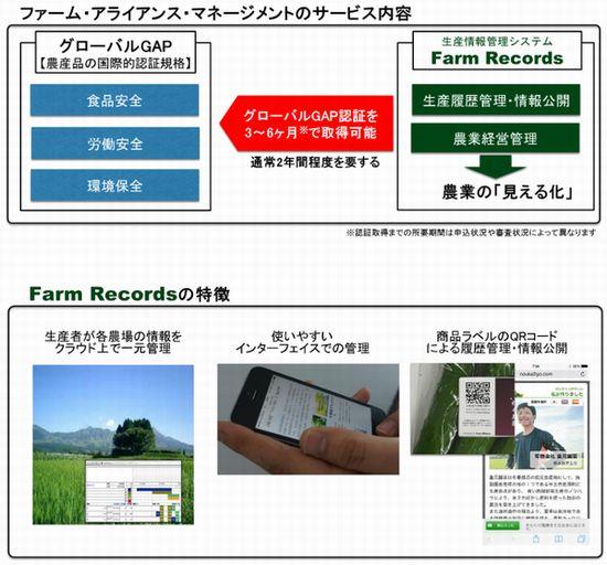双日、グローバルGAP認証取得コンサル・農業ベンチャーの一部株式を取得