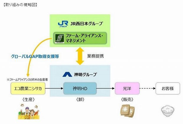 JR西日本など、国際認証規格グローバルGAPのお米の生産支援を開始