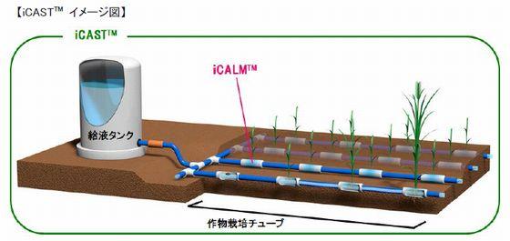 """三井化学_節資源型作物栽培システム"""" iCAST""""の新規事業開発について"""