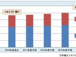 富士キメラ総研、農業など業種特化型のITソリューションの国内市場調査結果を発表