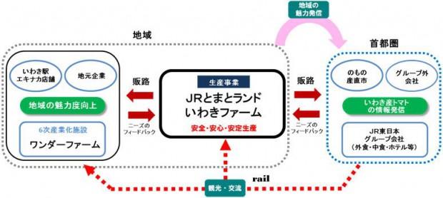 JR東日本、福島県いわき市に新法人を設立。植物工場を利用したトマト生産へ