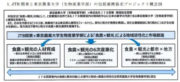 JTB関東と東京農業大学が「食農+観光」による地域活性化と市場創造に関する包括提携
