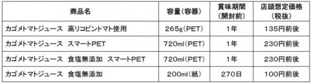 カゴメによる機能性表示食品「カゴメトマトジュース」が前年比328%を達成