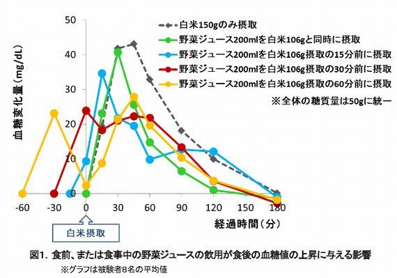 カゴメ、食前に野菜ジュースを飲むことで食後の血糖値の上昇が抑えられることをヒト試験で確認