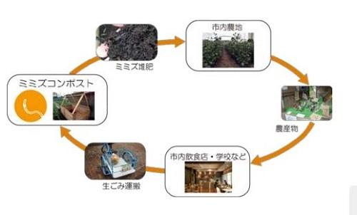 鹿島、狛江市にて循環型都市型農業の実証へ。ミミズ堆肥やコーヒーかすによるヒラタケ栽培など