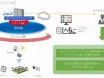 ジョイ・ワールド・パシフィック×MOVIMAS、国内初ソーラーシェアリング向けIoTサービス提供で協業を開始