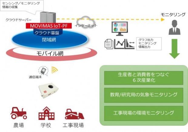 MOVIMAS、小型で安価な環境計測IoTサービスを提供開始