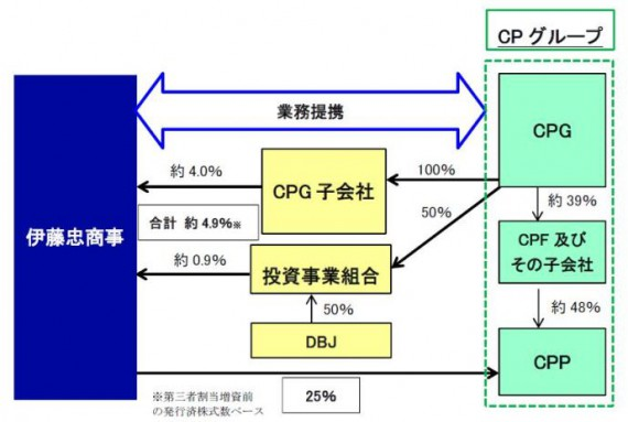 伊藤忠商事がタイ最大級の財閥企業CPグループと成長するアジア市場をターゲットに業務提携