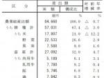 米価の下落が影響し、平成25年の農業総産出額は前年度比0.7%減少