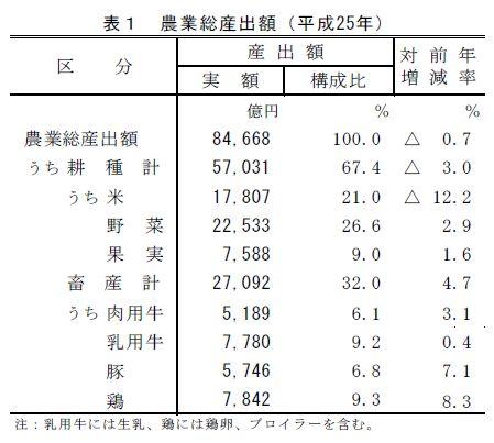 米価の下落が影響し、平成25年の農業総産出額は前年度0.7%減少