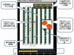 NTT西日本など植物工場向けのモニタリング・統合表示システム開発
