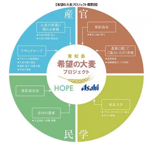 アサヒグループHDなど、宮城県東松島市で高付加価値作物の育成を目的に大麦栽培