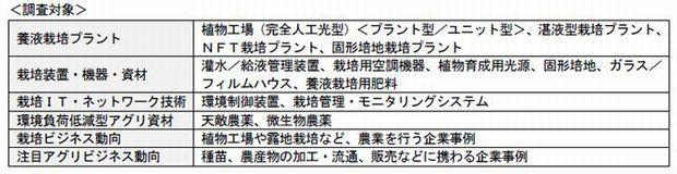 富士経済、植物工場プラント市場は前年比34.1%増の55億円に拡大
