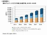 農業を含む国内クラウド市場予測、4000億円強の注目市場へ