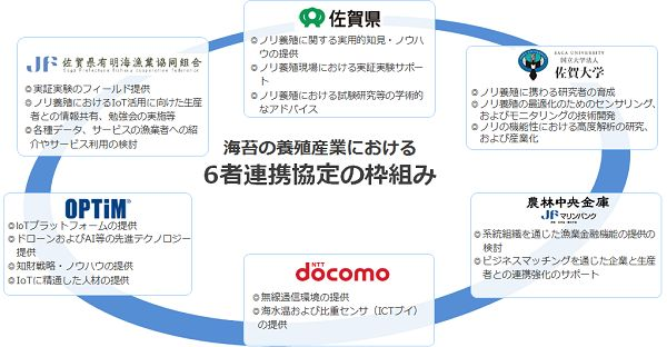 IoT・ドローンによるビッグデータのAI解析を通じて、佐賀のノリ養殖産業を発展
