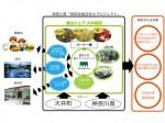 農業ベンチャーのアグリメディア、神奈川県大井町にて里山での暮らしを体験「里山シェア 大井松田」を9月にオープン