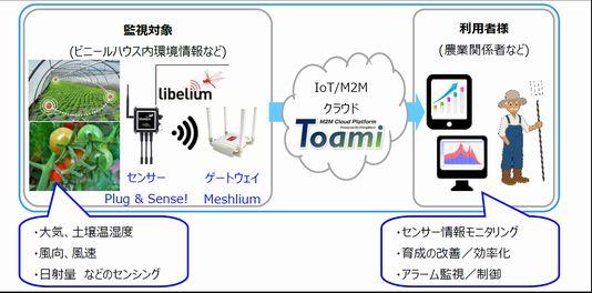 日本システムウエアと三井物産エレクトロニクス、農業向けM2M/IoTサービスを提供開始