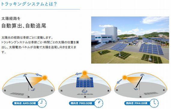 自動追尾型パネルによるソーラーシェアリング