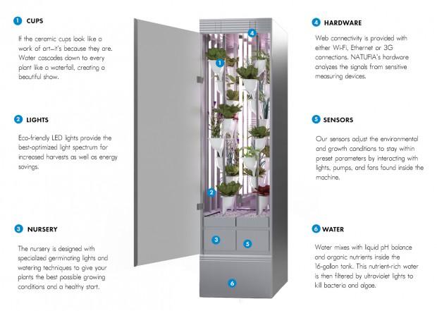 NATUFIAのキッチンガーデン。デザイン家電としての植物工場プラントを開発