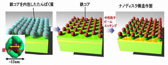 3次元量子ドット構造を用いたLEDの作製・発光を実現。10倍以上の発光強度が期待