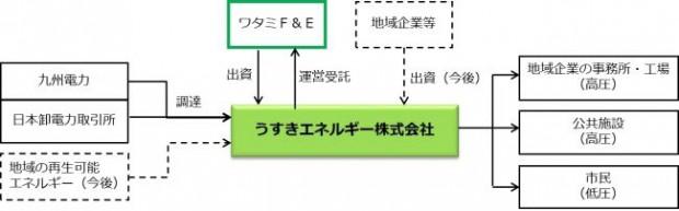 ワタミファーム&エナジーが大分県臼杵市に「うすきエネルギー株式会社」を設立。電力の地産地消へ