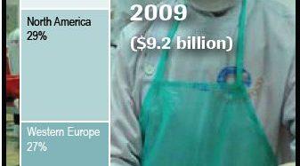 世界の食品安全ビジネスに対する需要は拡大。2014年の市場規模は136億ドルへ拡大
