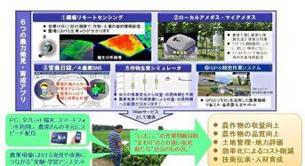 IHIグループの宇宙開発・気象観測技術を生かした農業情報サービスの研究開始