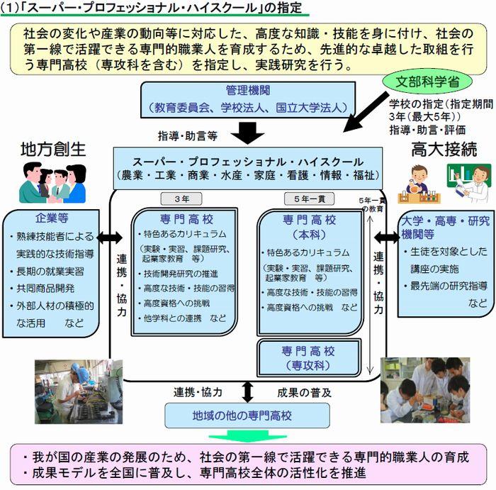 福井県の若狭東高が文科省のSPHに認定。植物工場などアグリ技術人材の育成へ