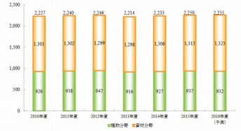 矢野経済研究所、ガーデニング市場に関する調査結果を発表。都市部での貸農園の増加により、堅調な市場推移を予測