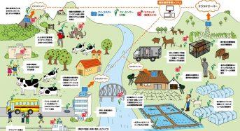 農業のIoT化、圃場や施設を遠隔モニタリング・サービスを「農業資材EXPO」で公開